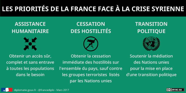 Syrie : positions françaises - PNG